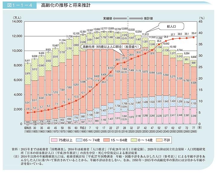 高齢化率を表す図